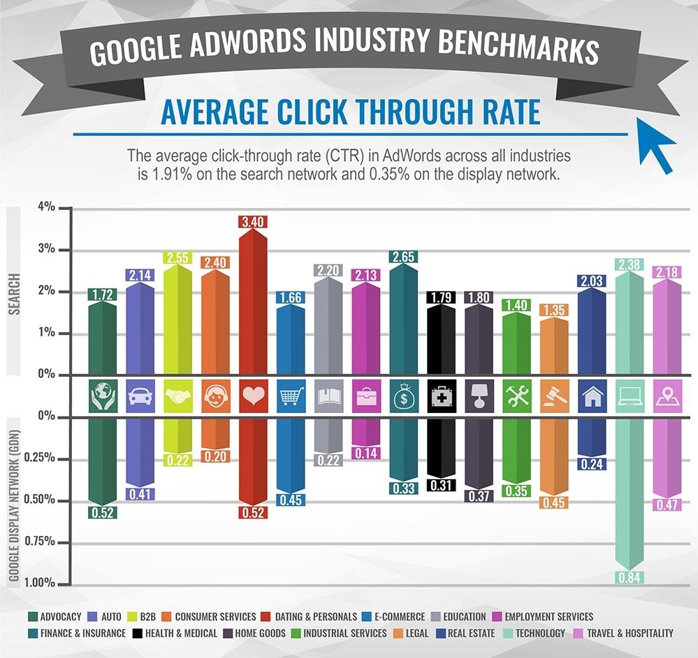 Средна честота на кликване върху рекламите на компании от 20 индустрии - бенчмарк
